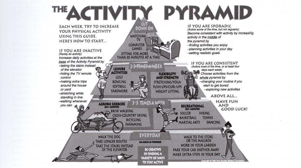 Aktivitetspyramiden